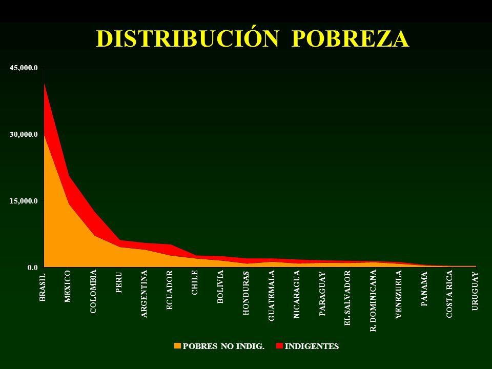 DISTRIBUCIÓN POBREZA POBRES NO INDIG. INDIGENTES 45,000.0 30,000.0