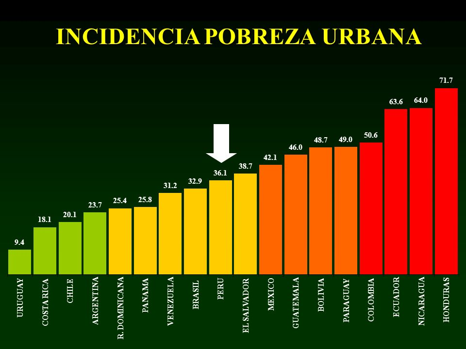 INCIDENCIA POBREZA URBANA