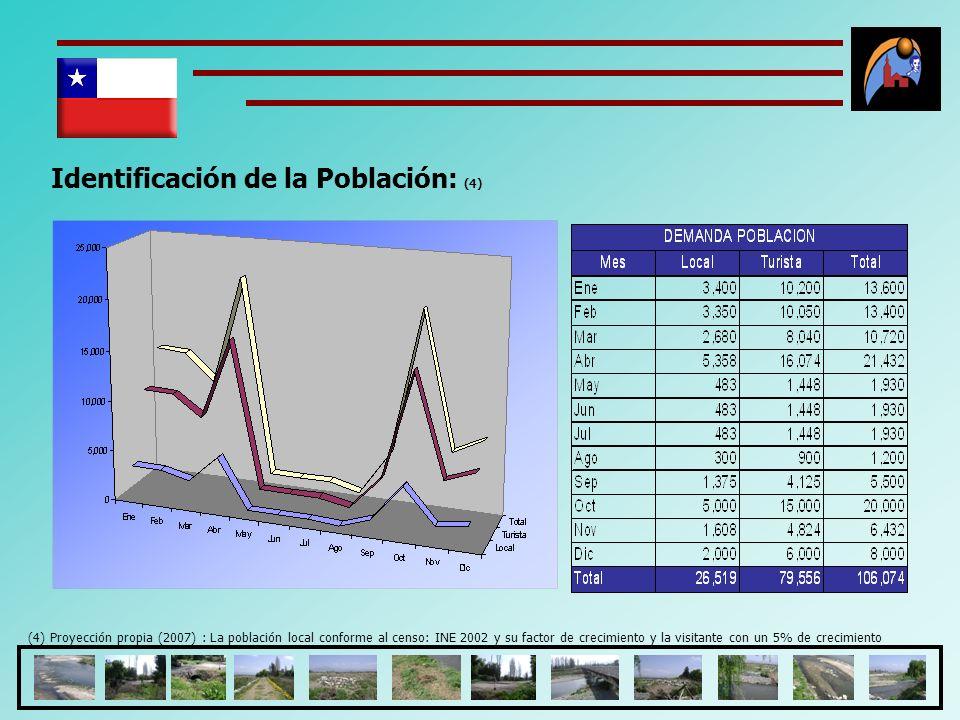 Identificación de la Población: (4)