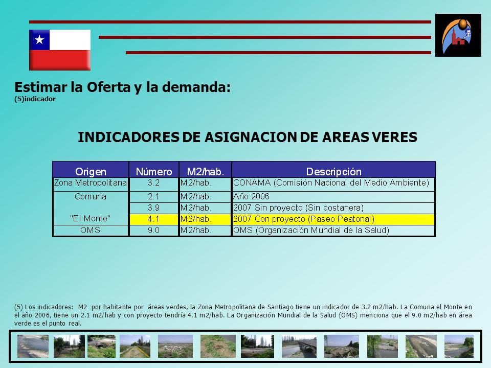 INDICADORES DE ASIGNACION DE AREAS VERES