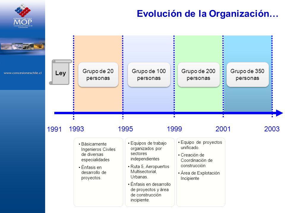 Evolución de la Organización…