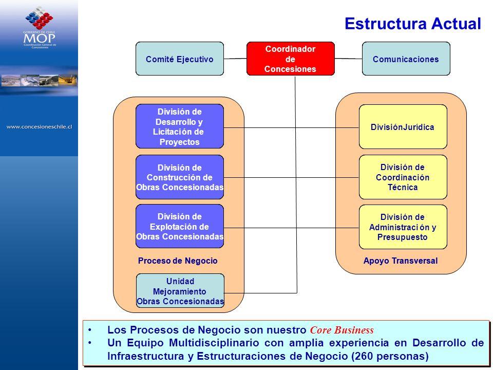 Estructura Actual Los Procesos de Negocio son nuestro Core Business