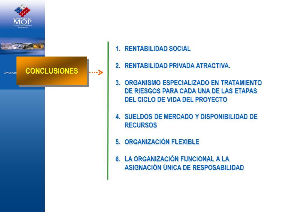 CONCLUSIONES RENTABILIDAD SOCIAL RENTABILIDAD PRIVADA ATRACTIVA.
