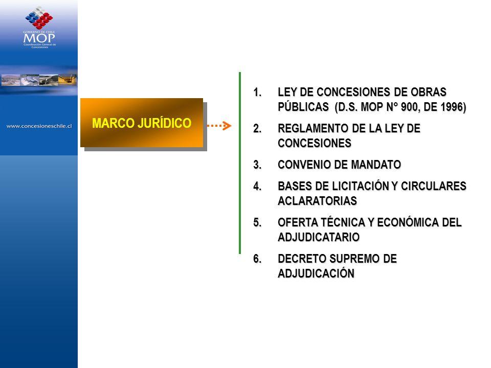 LEY DE CONCESIONES DE OBRAS PÚBLICAS (D.S. MOP N° 900, DE 1996)