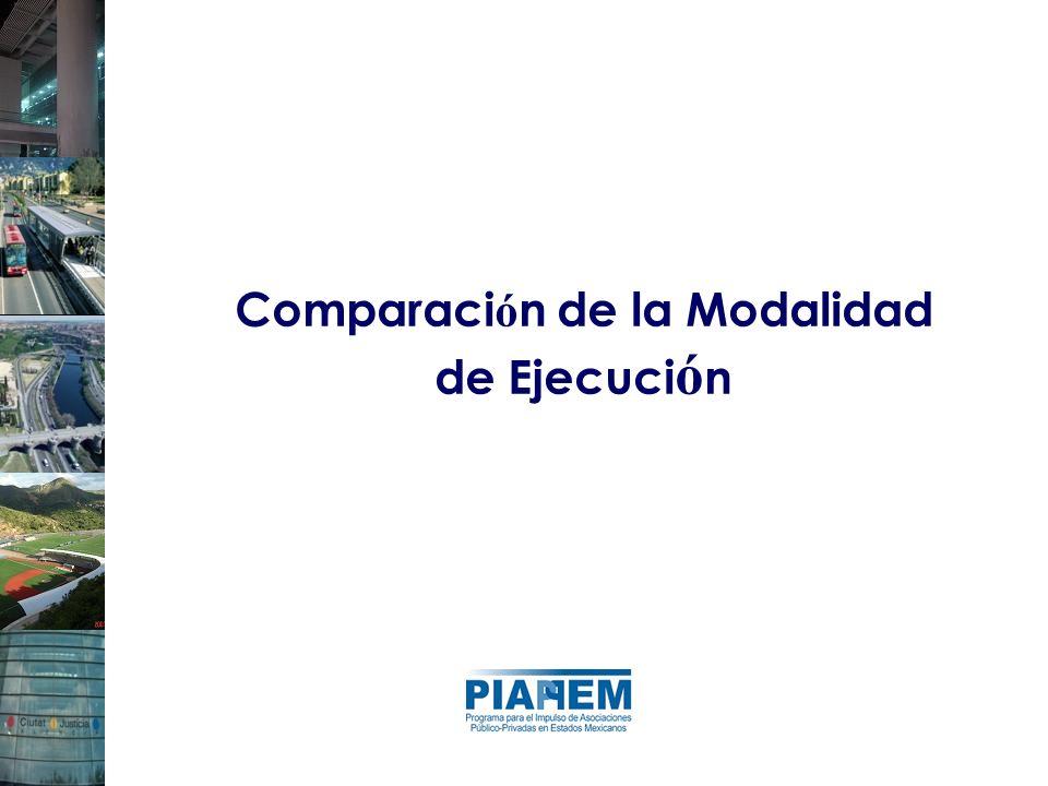 Comparación de la Modalidad de Ejecución