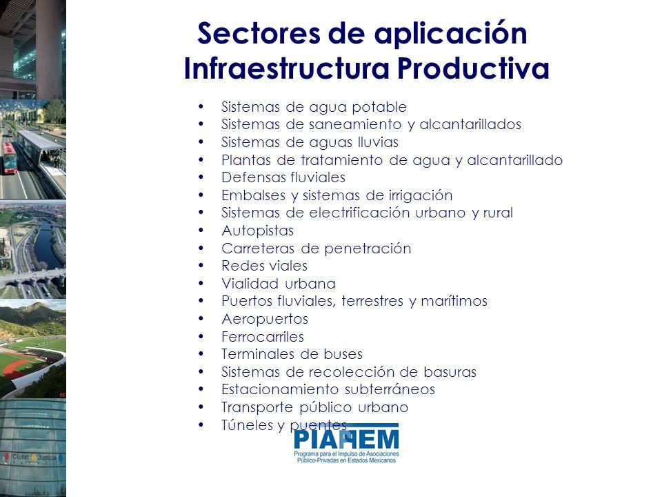 Sectores de aplicación Infraestructura Productiva