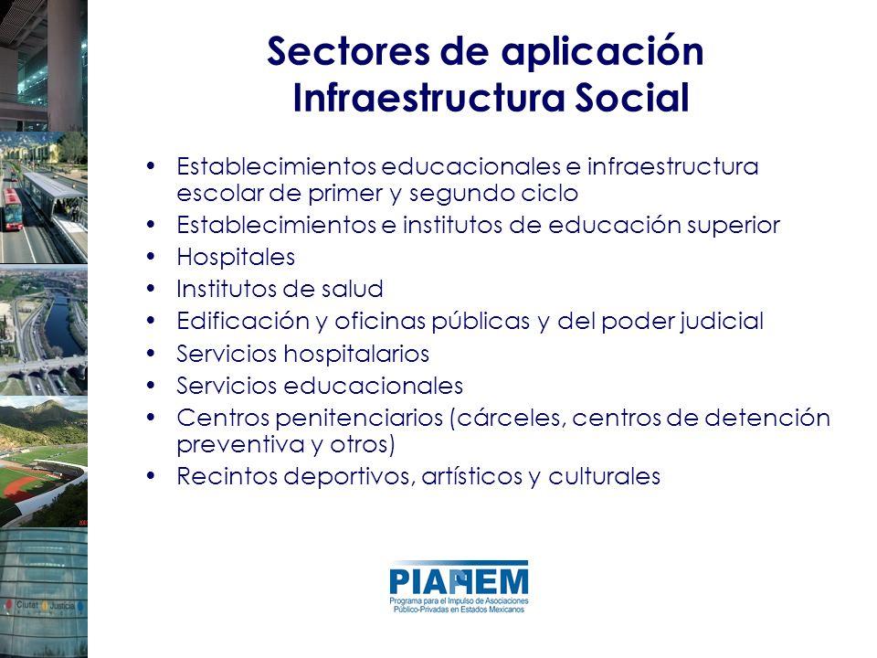 Sectores de aplicación Infraestructura Social