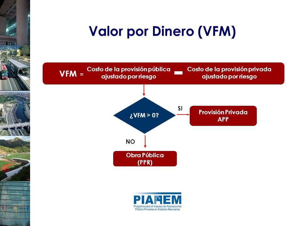 - Valor por Dinero (VFM) VFM = -