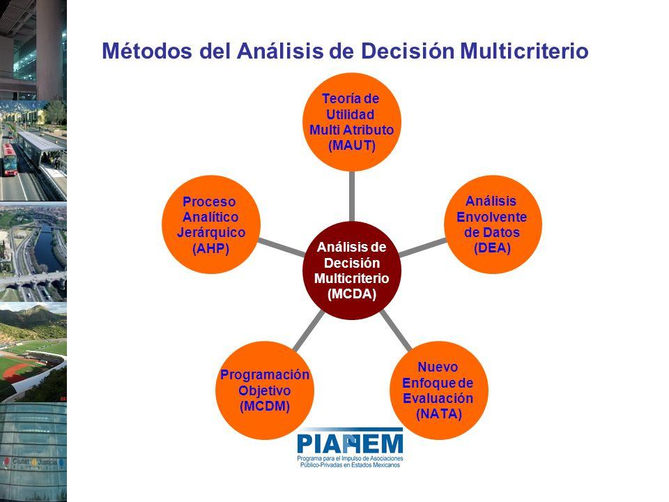 Métodos del Análisis de Decisión Multicriterio