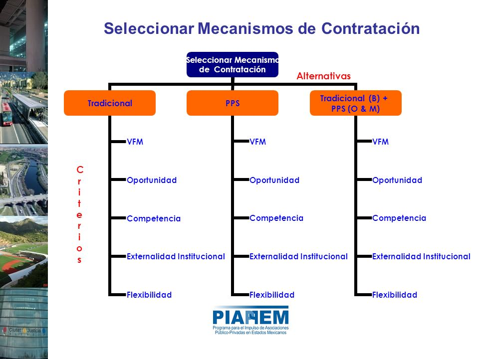 Seleccionar Mecanismos de Contratación