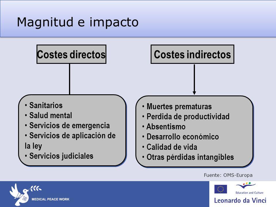 Magnitud e impacto Costes indirectos Costes directos Sanitarios