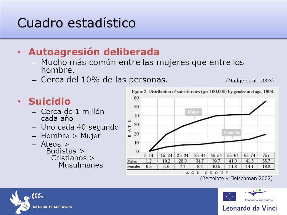 Cuadro estadístico (Bertolote y Fleischman 2002)