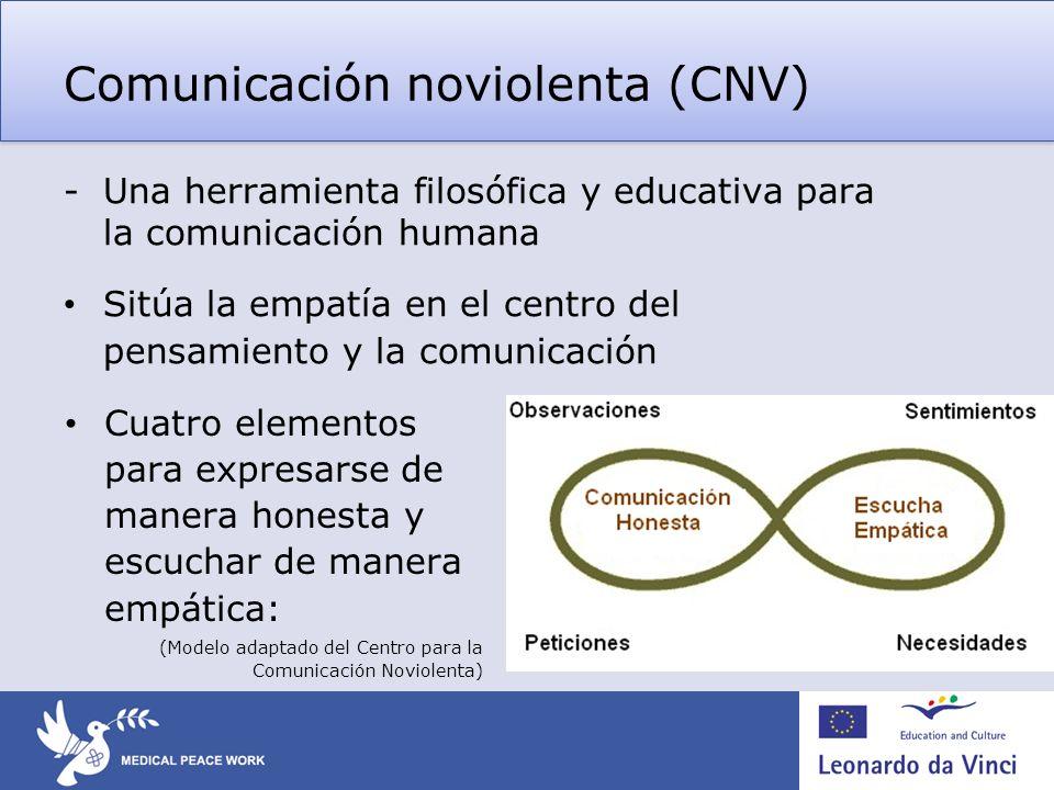 Comunicación noviolenta (CNV)
