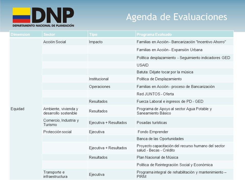 Agenda de Evaluaciones