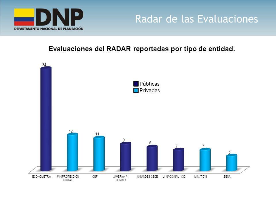 Radar de las Evaluaciones