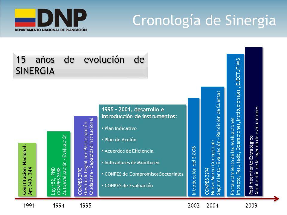 Cronología de Sinergia