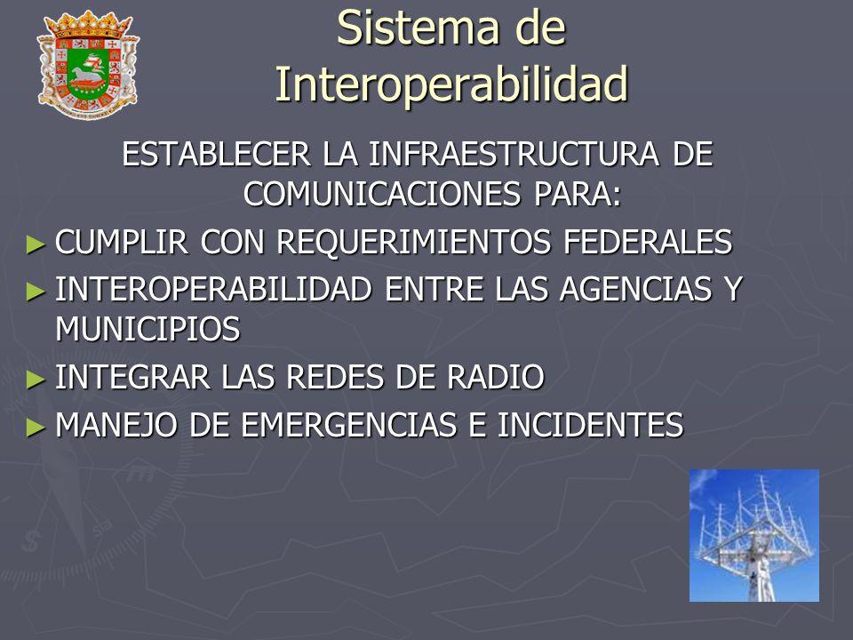 Sistema de Interoperabilidad