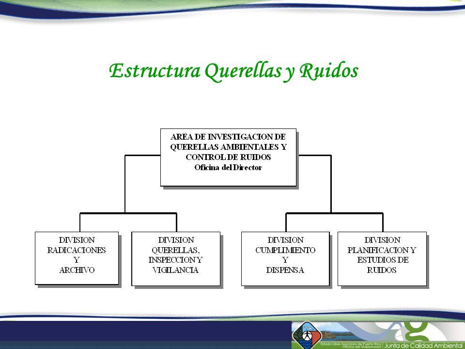 Estructura Querellas y Ruidos