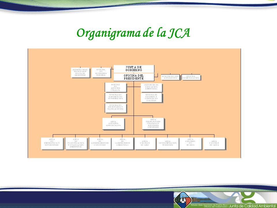 Organigrama de la JCA