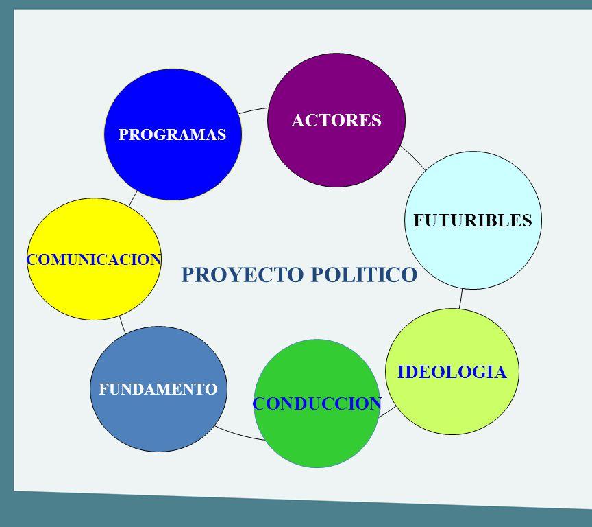 PROYECTO POLITICO ACTORES FUTURIBLES IDEOLOGIA CONDUCCION PROGRAMAS