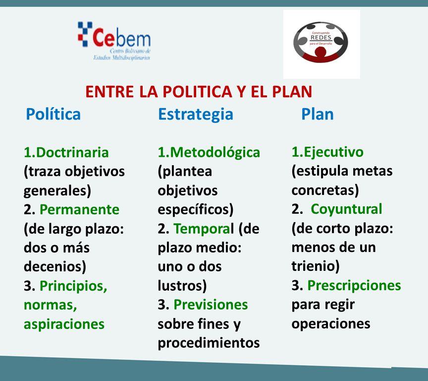 ENTRE LA POLITICA Y EL PLAN Política Estrategia Plan