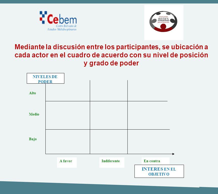 Mediante la discusión entre los participantes, se ubicación a cada actor en el cuadro de acuerdo con su nivel de posición y grado de poder