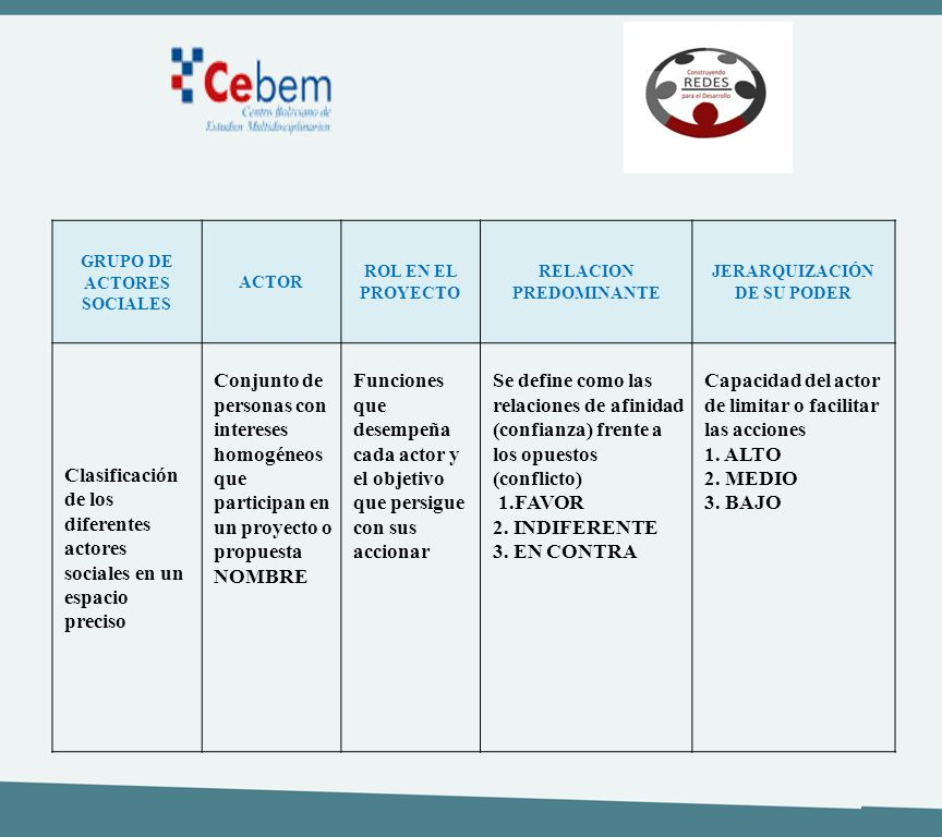Clasificación de los diferentes actores sociales en un espacio preciso
