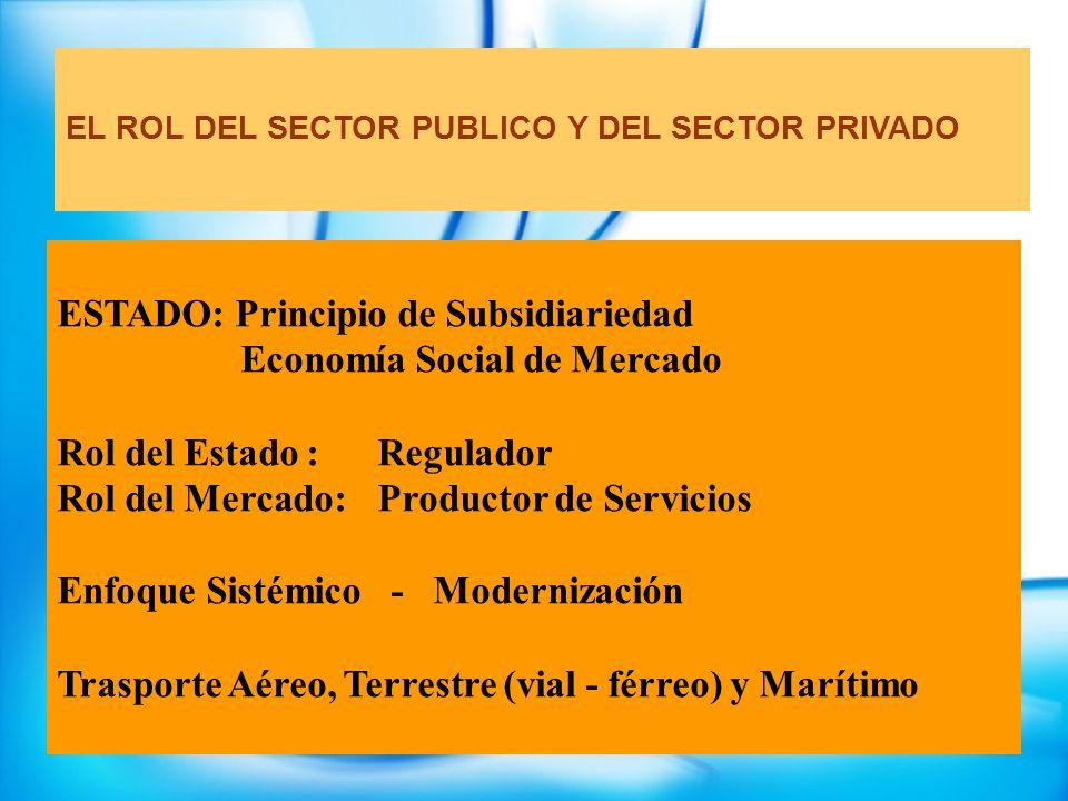 ESTADO: Principio de Subsidiariedad Economía Social de Mercado