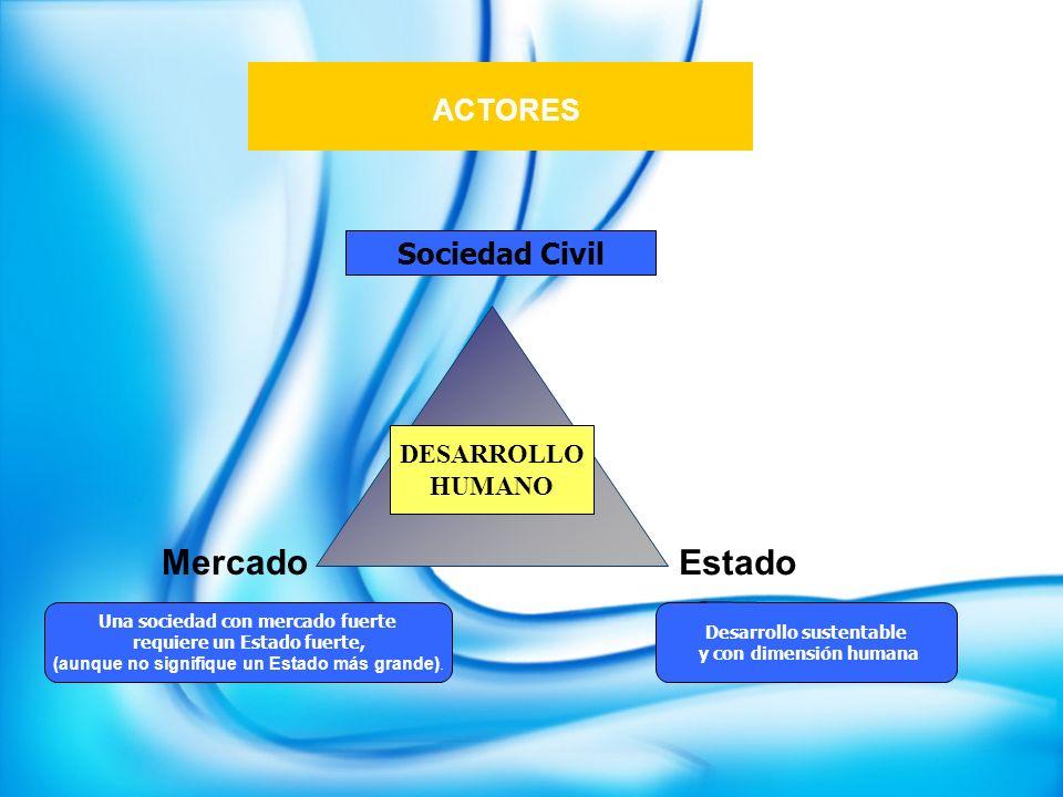 ACTORES Mercado Estado Sociedad Civil DESARROLLO HUMANO