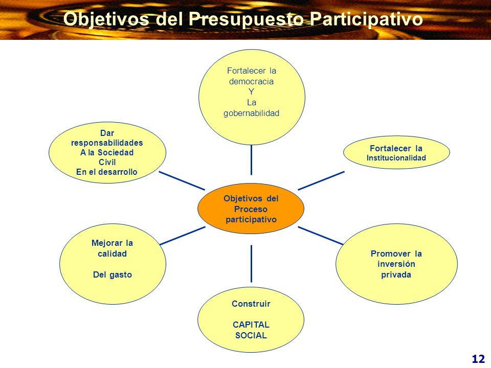 Objetivos del Presupuesto Participativo