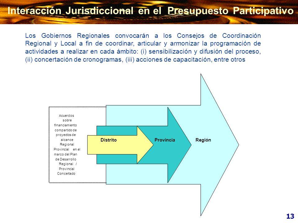 Interacción Jurisdiccional en el Presupuesto Participativo