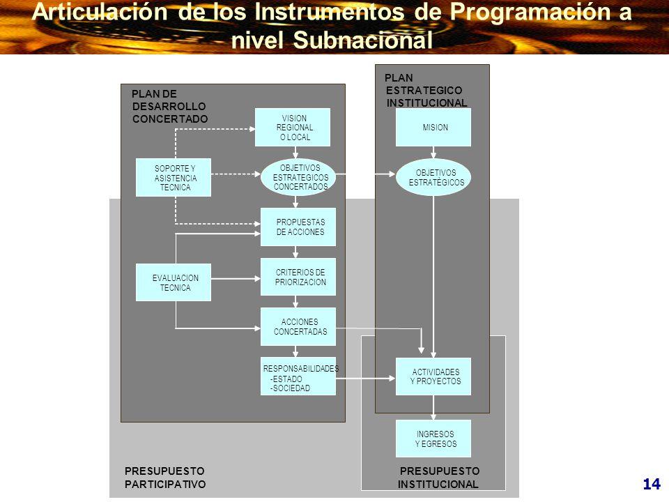 Articulación de los Instrumentos de Programación a nivel Subnacional
