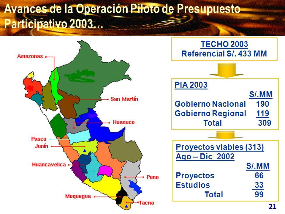 Avances de la Operación Piloto de Presupuesto Participativo 2003…