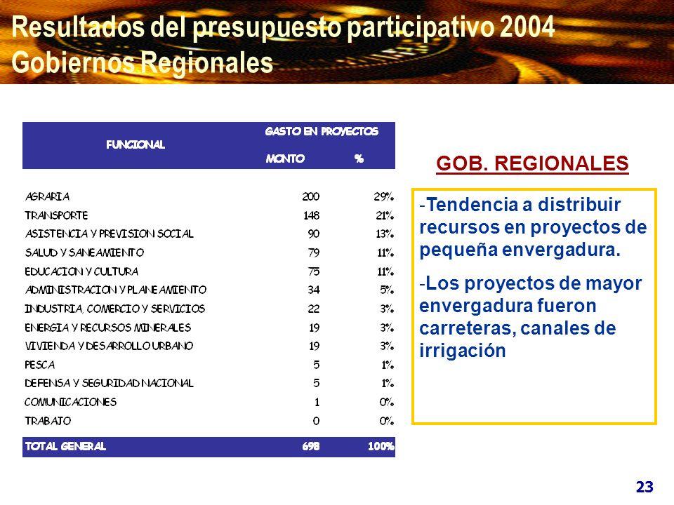 Resultados del presupuesto participativo 2004 Gobiernos Regionales