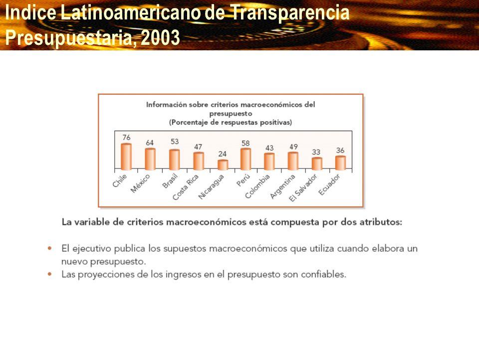 Indice Latinoamericano de Transparencia Presupuestaria, 2003