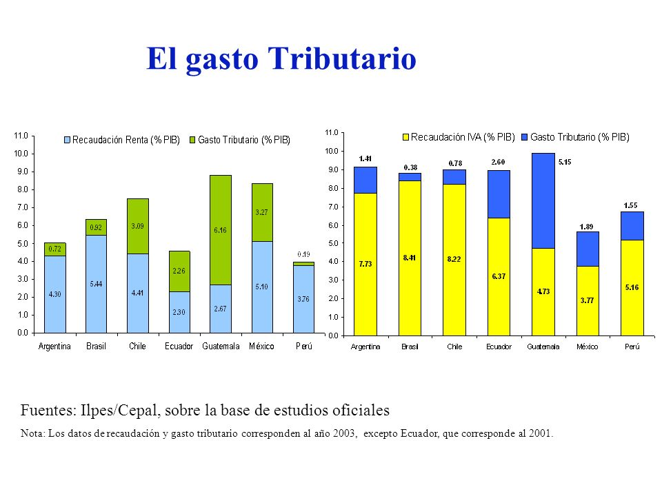 El gasto Tributario Fuentes: Ilpes/Cepal, sobre la base de estudios oficiales.