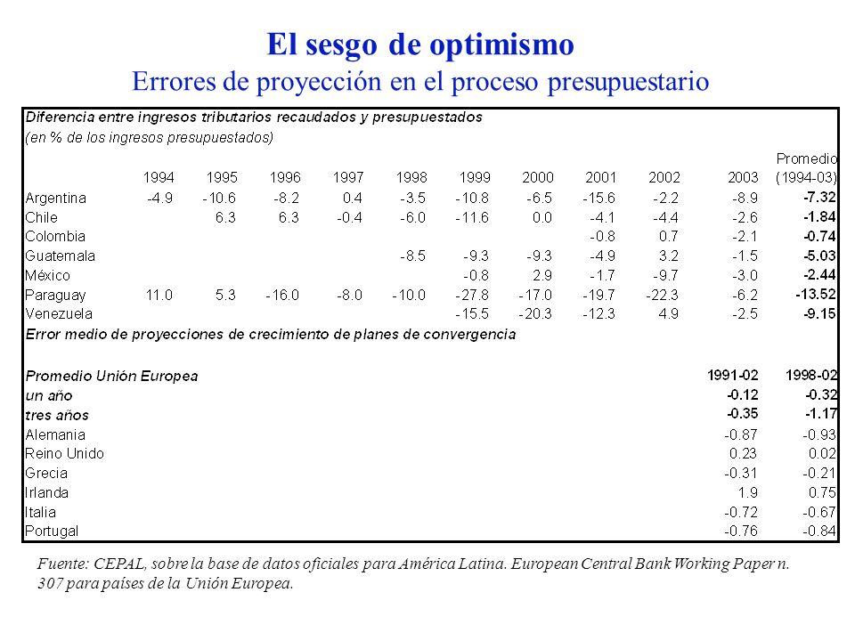 El sesgo de optimismo Errores de proyección en el proceso presupuestario