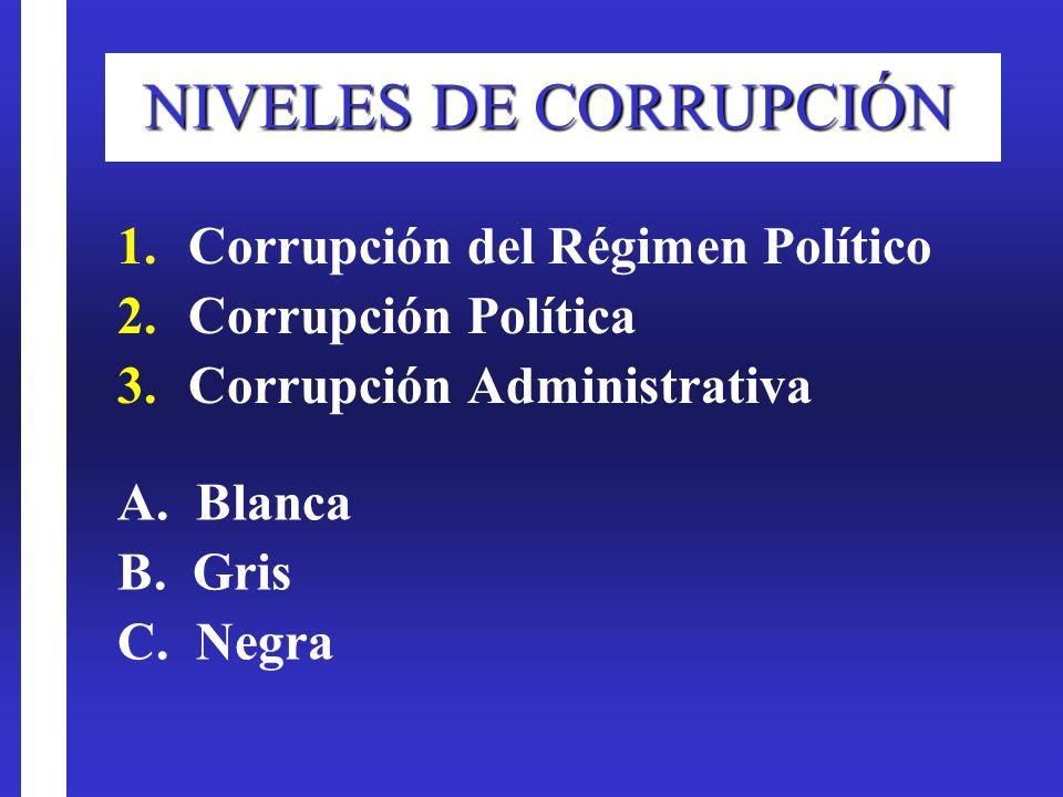 NIVELES DE CORRUPCIÓN Corrupción del Régimen Político