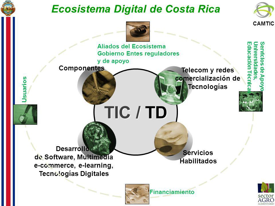 Ecosistema Digital de Costa Rica
