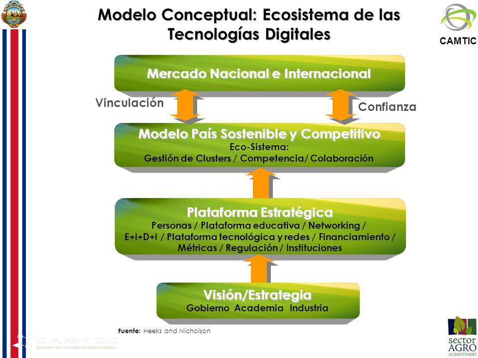 Modelo Conceptual: Ecosistema de las Tecnologías Digitales