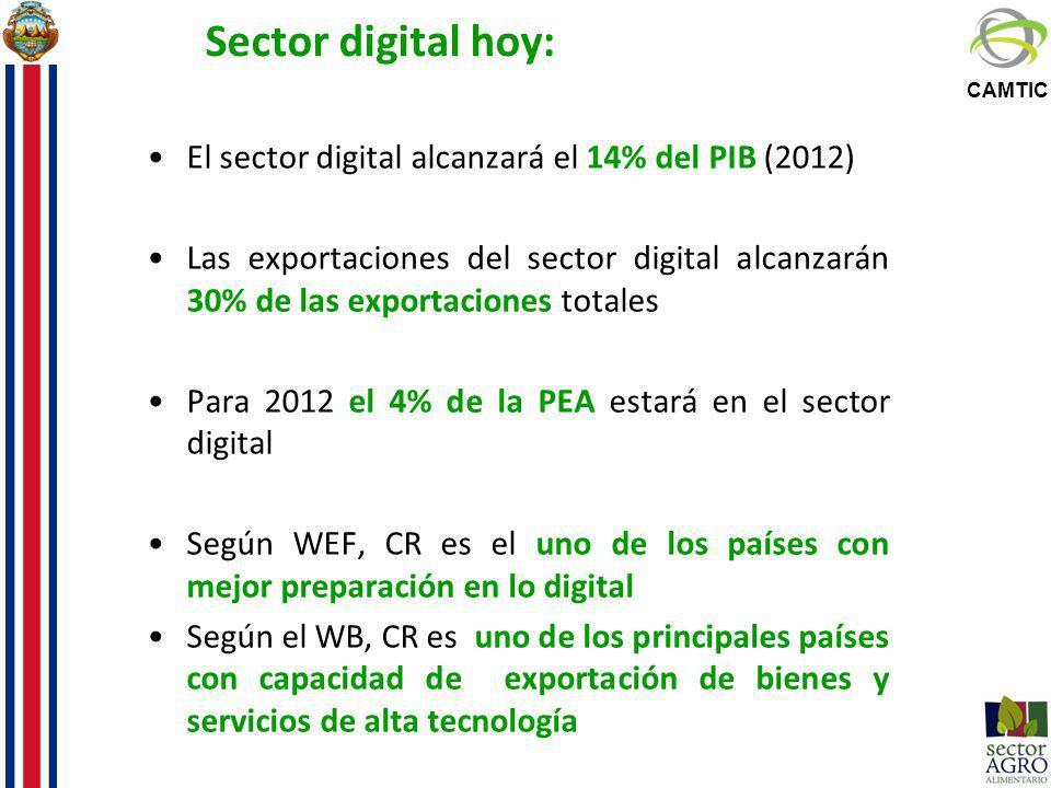 Sector digital hoy: El sector digital alcanzará el 14% del PIB (2012)