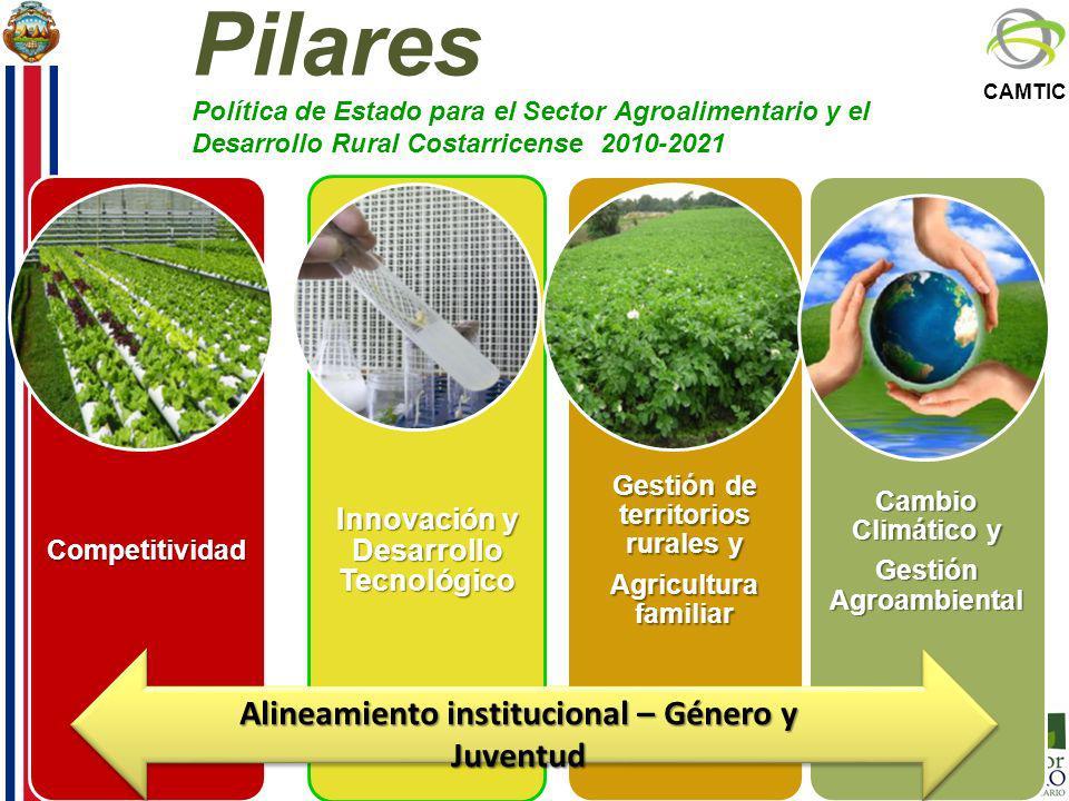 Pilares Política de Estado para el Sector Agroalimentario y el Desarrollo Rural Costarricense 2010-2021