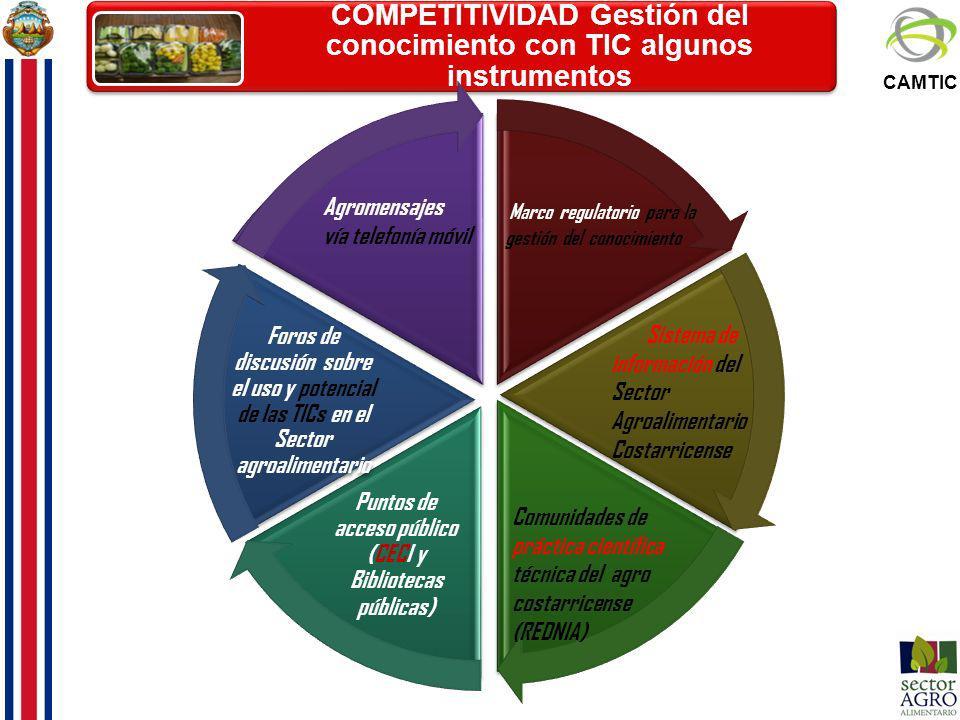 COMPETITIVIDAD Gestión del conocimiento con TIC algunos instrumentos