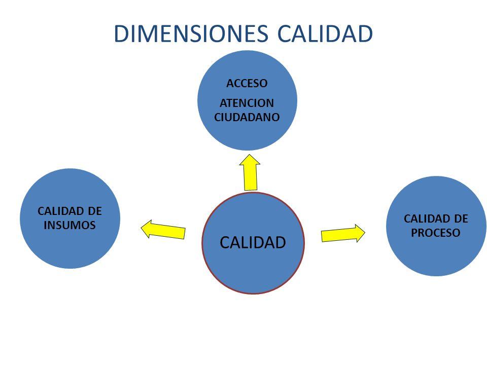 DIMENSIONES CALIDAD CALIDAD ATENCION CIUDADANO ACCESO