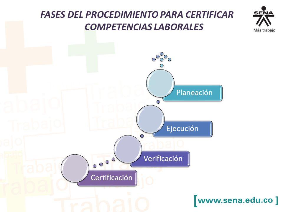 FASES DEL PROCEDIMIENTO PARA CERTIFICAR COMPETENCIAS LABORALES