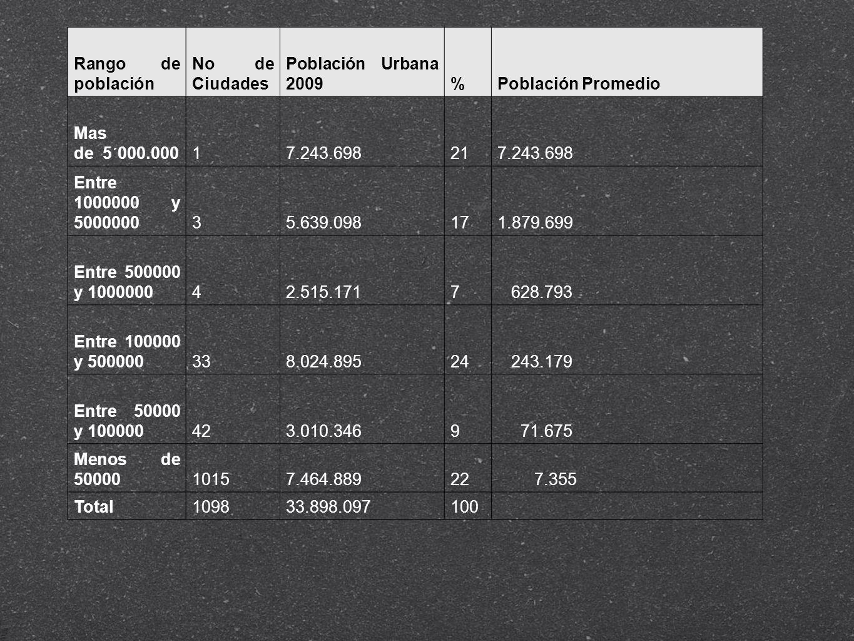 Rango de población No de Ciudades. Población Urbana 2009. % Población Promedio. Mas de 5´000.000.