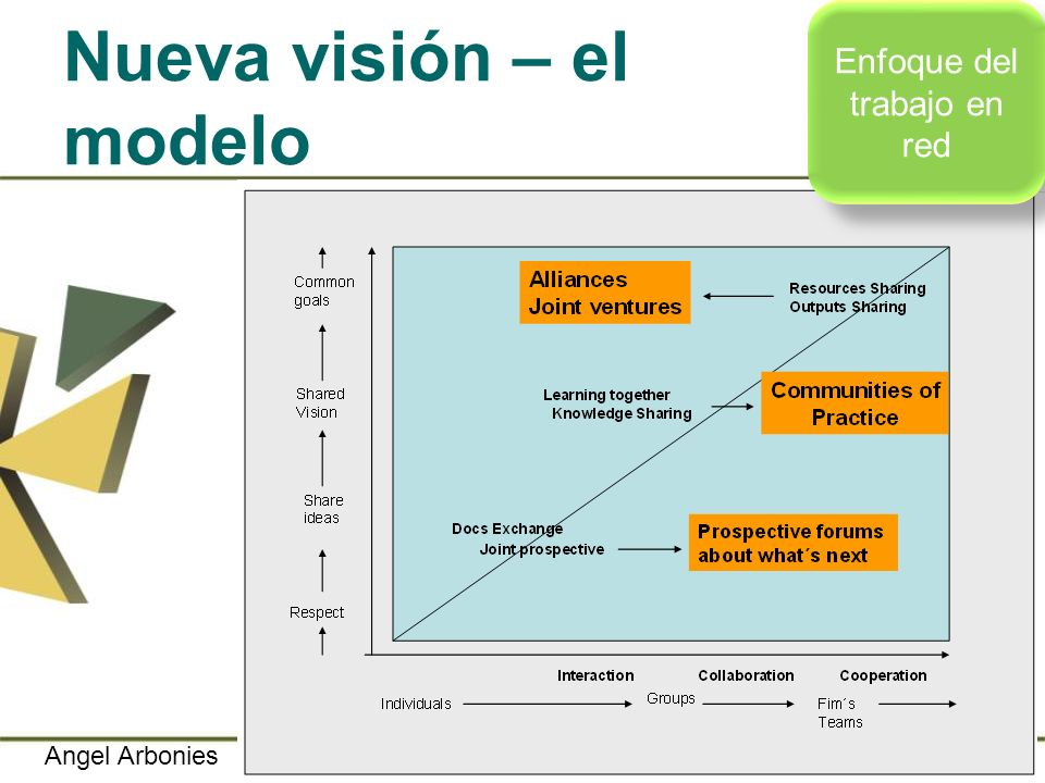 Nueva visión – el modelo