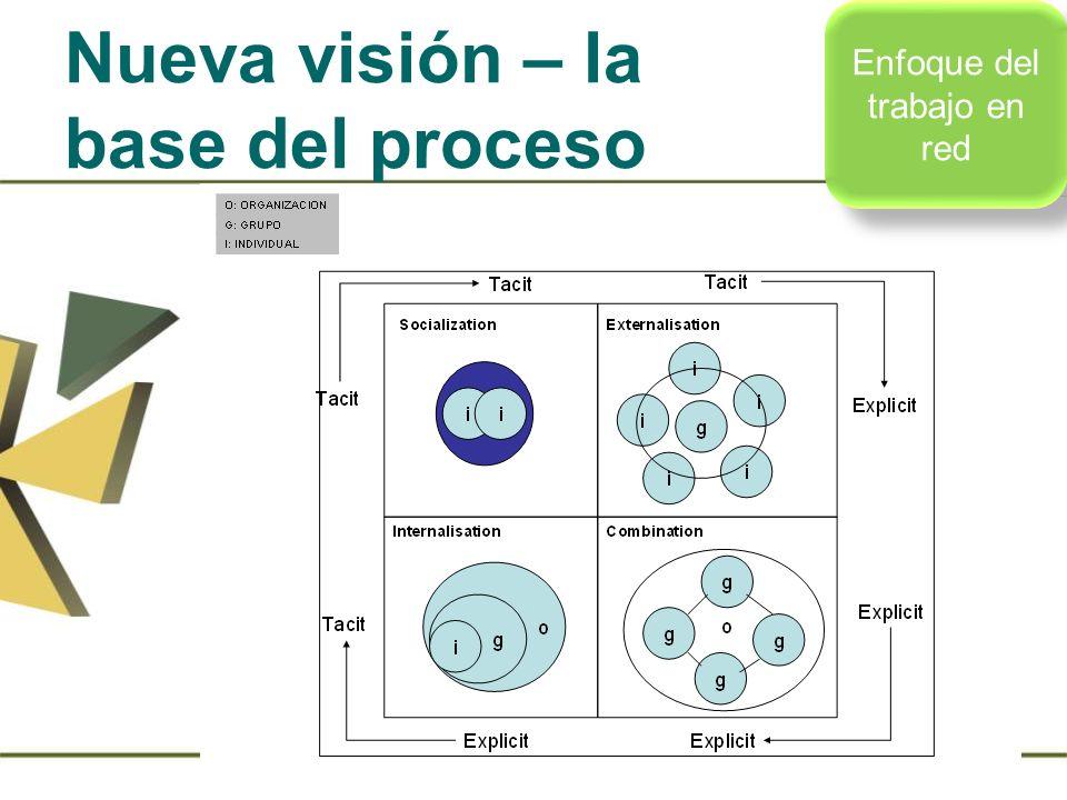 Nueva visión – la base del proceso