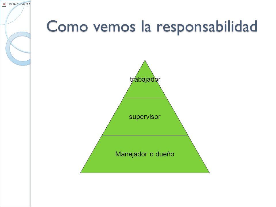 Como vemos la responsabilidad