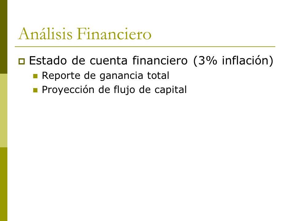 Análisis Financiero Estado de cuenta financiero (3% inflación)